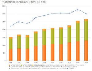statistiche bassotto italia